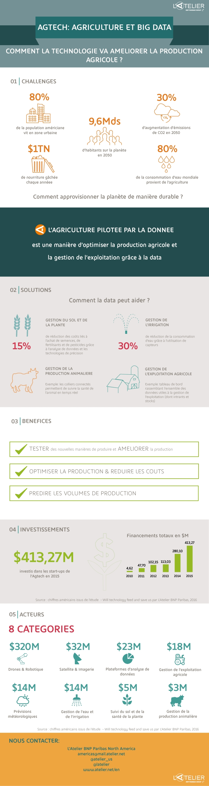 AgTech : agriculture & Big Data (infographie)