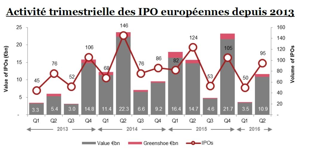 Baisse de 50% des IPO (T2-2016)