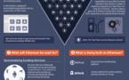 Ethereum : guide du débutant Ethereum