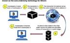 """Blockchain : le """"UBER Moment"""" des banques est arrivé"""