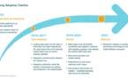 Blockchain & distributed ledgers : les banques d'investissement sont-elles prêtes ?