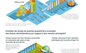 France : les salariés perdent 1/4 de leurs temps de travail sur des tâches administratives