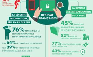 52% des PME françaises n'ont pas encore renforcé leurs mesures de sécurité numérique