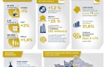 Défaillances d'entreprises en France : une nouvelle baisse en 2017