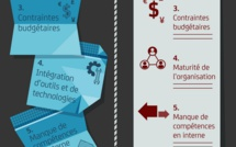 Transformation numérique : la France n'a pas à rougir de ses performances