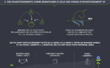 France : les Corporate Venture Capitalists
