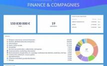 Levées de fonds - Revue hebdo sem. 24 (Finance & Compagnies et Finyear)